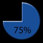 75-percent
